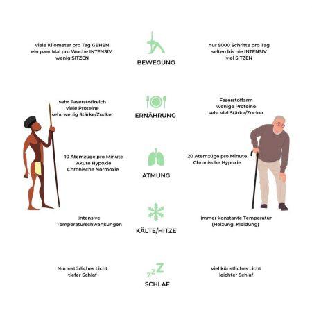 Mario Einödmaier, Personal Training, Trainingsbetreuung, Trainingsplanung, Radsport, Laufsport, Gruppentraining, Workshops, Leistungsdiagnostik, Ausdauertraining, Krafttraining, Mobilität, Ernährung, Mikronährstoffe, Lebensstil, Lifestyle